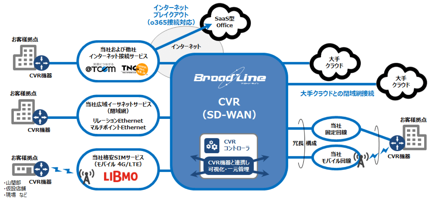 CVR(SD-WAN)サービス | BroadLine | TOKAIコミュニケーションズ