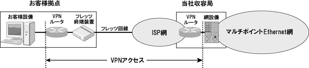VPNアクセス