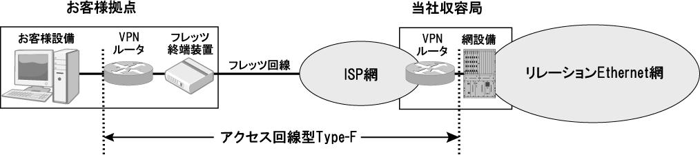 アクセス回線型Type-F