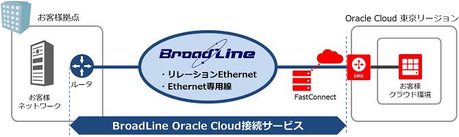 Oracle Cloud接続サービス